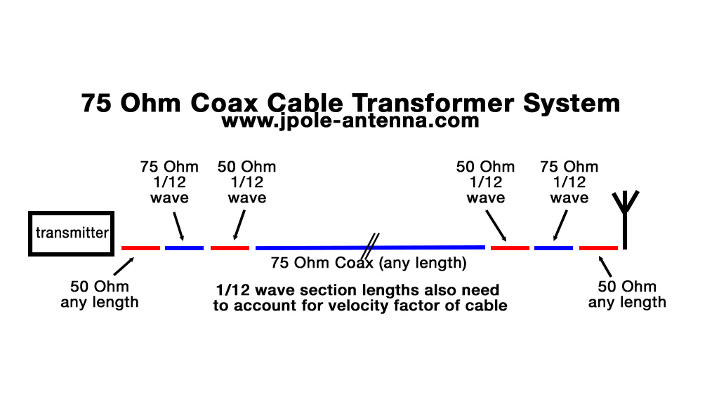 75-Ohm-cable-transformer-diagram