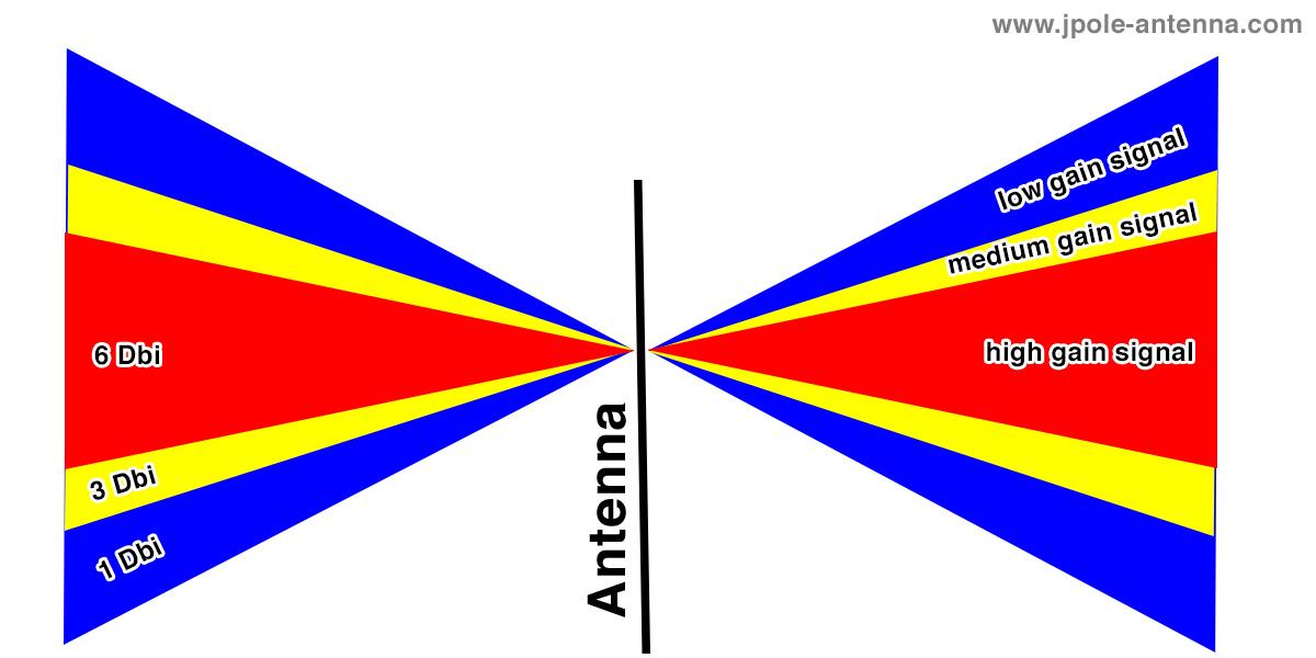 Antenna Gain Explained