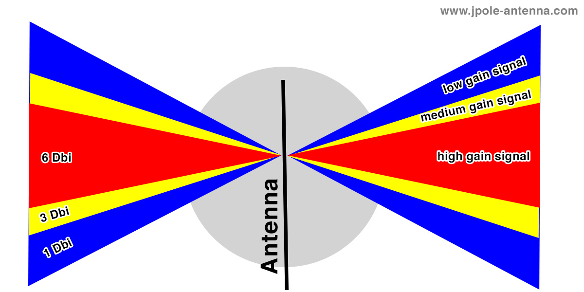 Antenna-Gain-Diagram